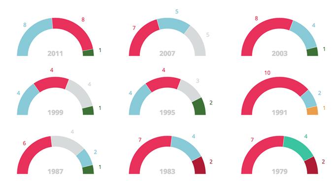 Datos de elecciones anteriores. Fuente: España en cifras